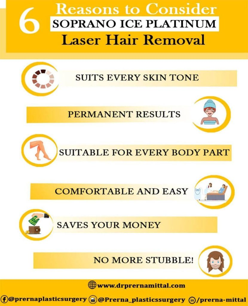 Permanent Laser Hair Removal in Ludhiana